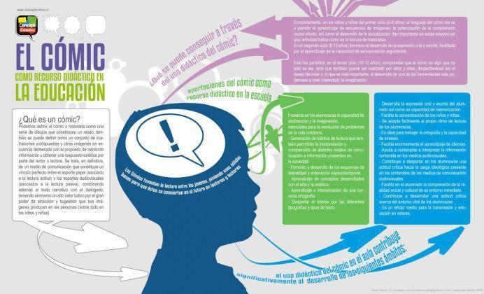 ElCómicComoRecursoDidácticoParaEducación-Infografía-BlogGesvin
