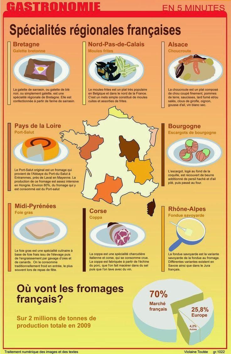 Spécialités régionales francaises