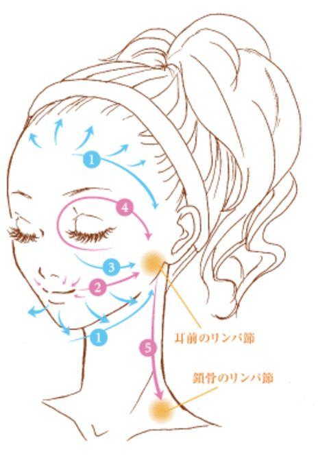 モテ小顔は作れる♡柳式・リンパマッサージ&顔ツボ指圧法! - Locari(ロカリ)