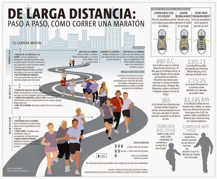 Re Corriendo el Mundo del Deporte: Paso a Paso, como Corre una Maratón