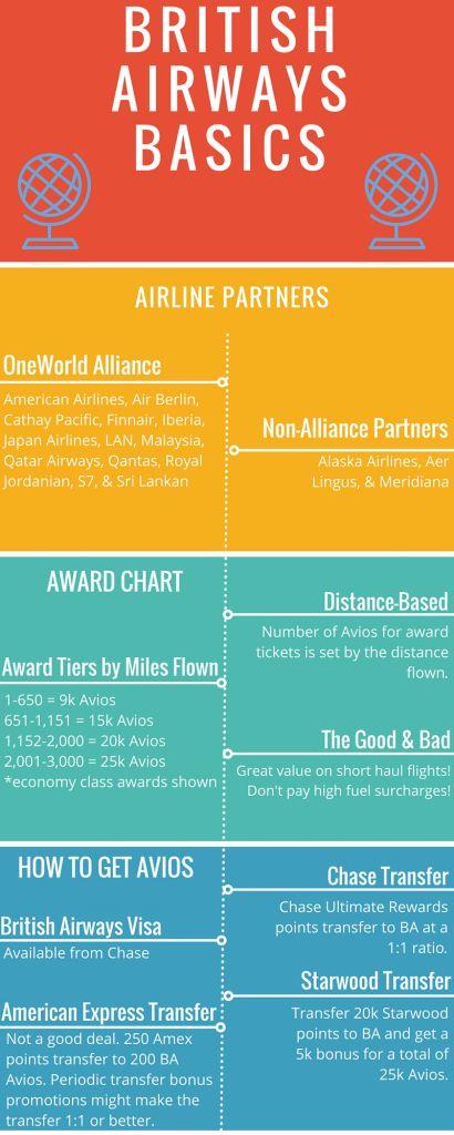 British Airways Basics Infographic