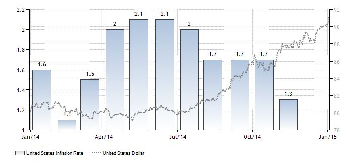 Historical Inflation Rate Data Chart