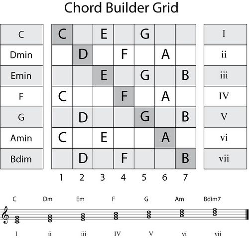 99 best Guitar progresions JLeonelMB images on Pinterest Guitar - capo chart