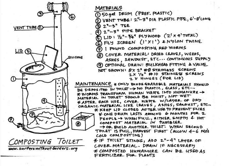 Filename: Compost Toilet Plans sm.jpg Description: