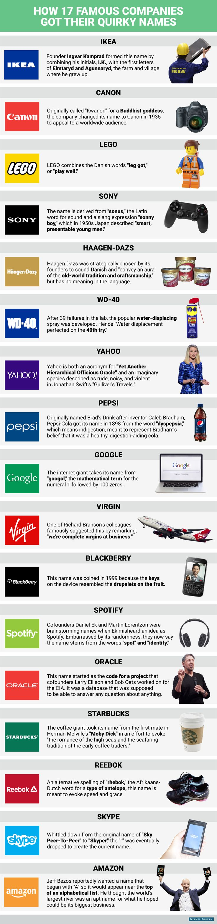 How 17 Famous Companies Got Their Quirky Names #infographic #Business
