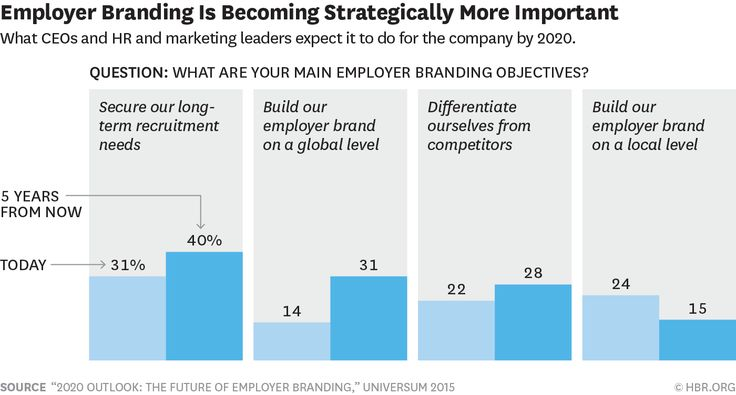 Building a strong #employer brand is a modern response to the increasing competition for #talent in the #job market.