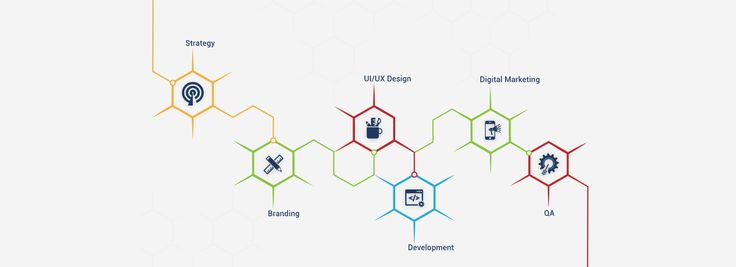 Services to build an application on mobile or web.  - Strategies to decide before start the project - Brand of the Product -  UI/UX Design - Development - Digital Marketing - QA  #ProductStrategy #ProductBranding