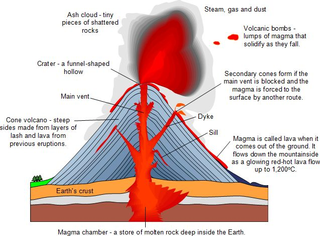 22 best volcano project images on pinterest volcano projects volcanoes primary school geography encyclopedia ccuart Images