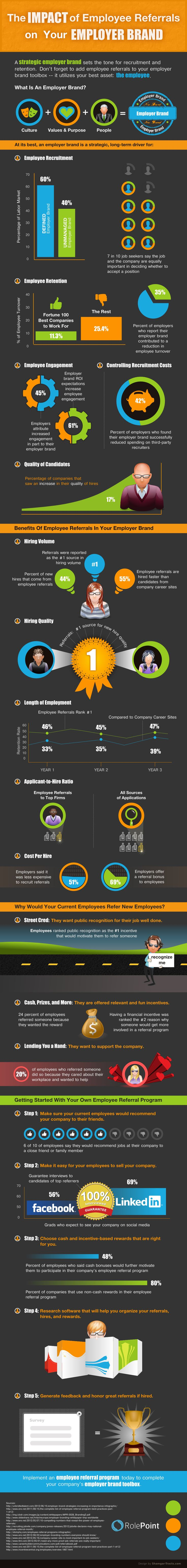 images about recruiting statistics technology how employee referrals can impact your employer brand