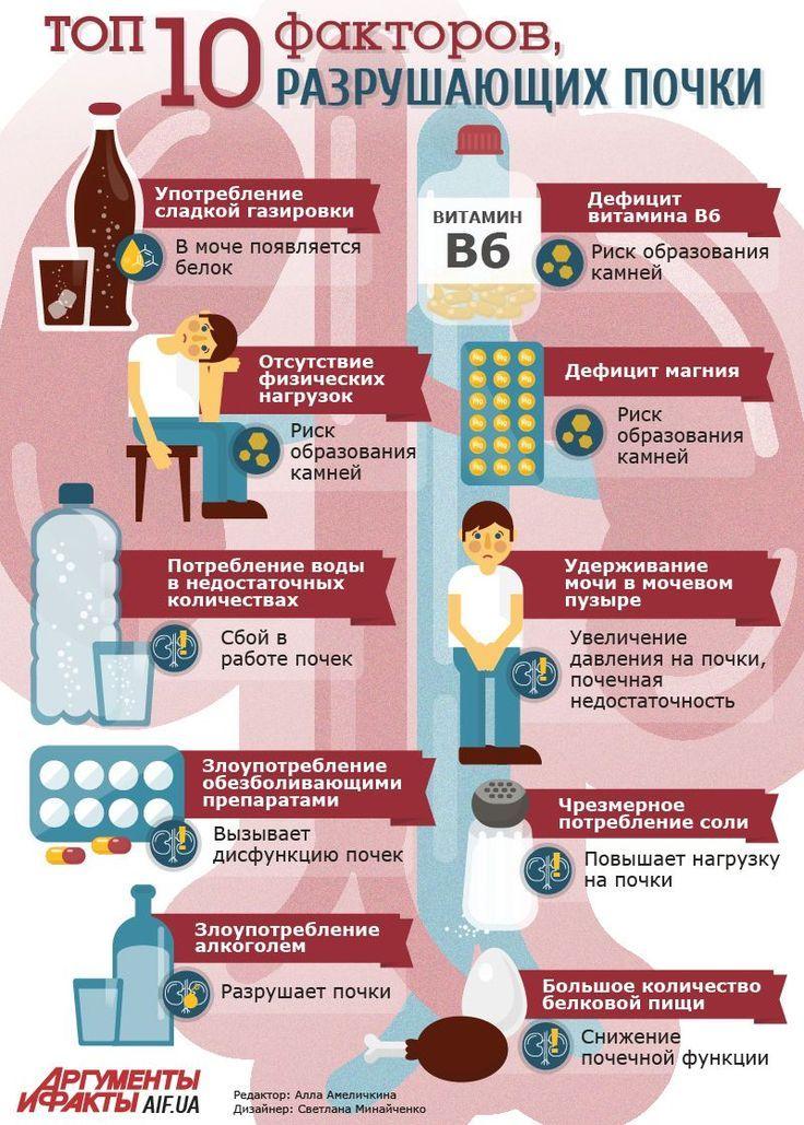 Диета Почки Болят. Эффективные диеты и правила питания при заболевании почек