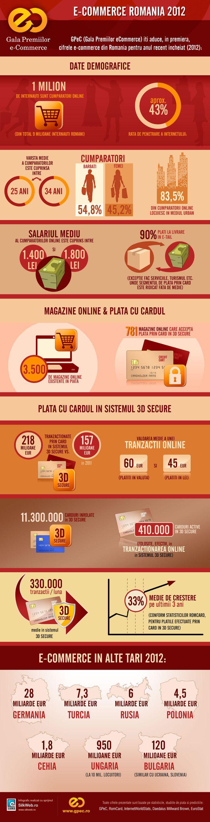 infografic e-commerce Romania 2012. GPeC a prezentat in premiera cifrele e-commerce din Romania pe 2012