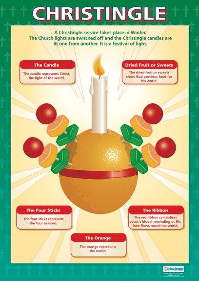 Christingle | Religious Educational School Posters