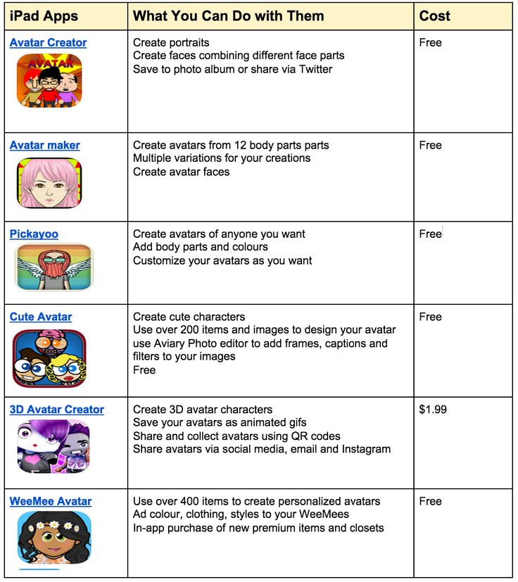 6 Great iPad Apps Students Can Use to Create Avatars ~ Educational Technology and Mobile Learning