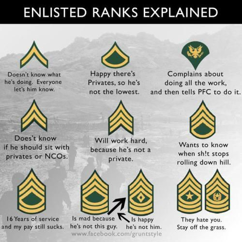 ranks explained