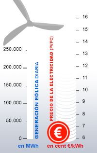 Asociación Empresarial Eólica - Spanish Wind  Energy Association - Energía Eólica #precio #porcentage