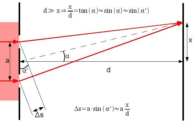 Esquema do experimento de fenda dupla com uma onda de luz planar