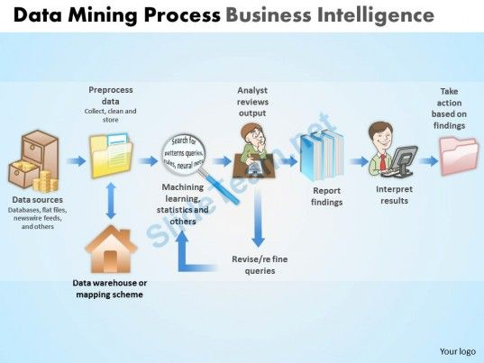 business intelligence tools case study