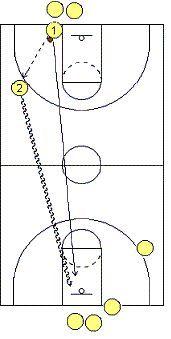 Piston Drill - Coach's Clipboard #Basketball Coaching