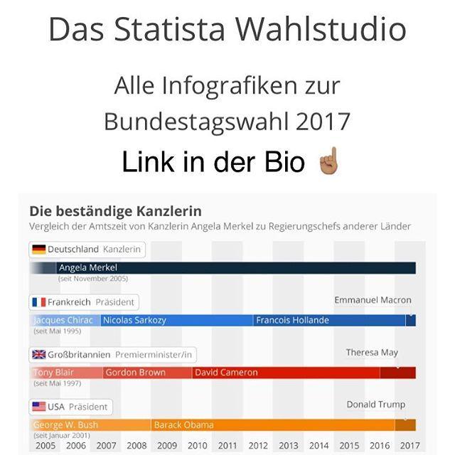 Alle Infografiken zur Bundestagswahl 2017 findet ihr über den Link in der Bio! . #statista #hamburg #gehwählen #jedestimmezählt #wahlstudio #wahlen2017 #btw17 #bundeskanzleramt #angelamerkel #deutschland #macron #france #theresamay #greatbritain #trump #usa #infografik #infographic