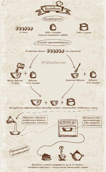 Нарисованный рецепт бисквита инфографика Как приготовить бисквит?