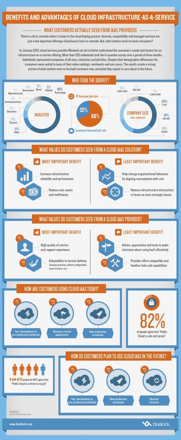 Benefici e vantaggi #Cloud Infrastructure as a Service #Infographic #Iaas