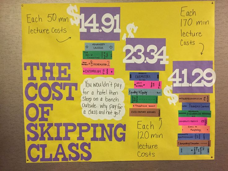 The Cost of Skipping Class passive program. Residence, RA, programming, reslife