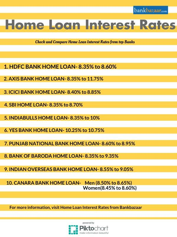 Check here for Home Loan Interest Rate provided by different banks - bank rate mortgage calculator