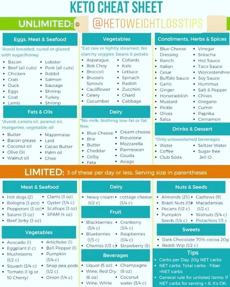 Ketogenic Keto Recipes On Instagram Keto Cheat Sheet Save