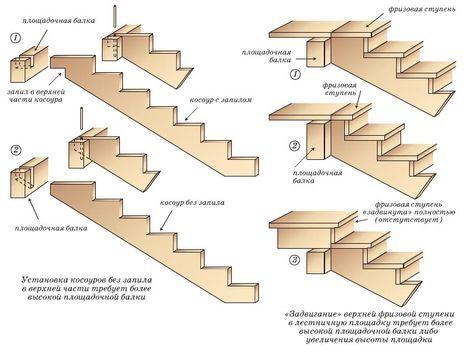 Зависимость высоты площадочной балки либо толщины всей лестничной площадки от способа опирания верхней части косоура или устройства на нем верхней фризовой ступени