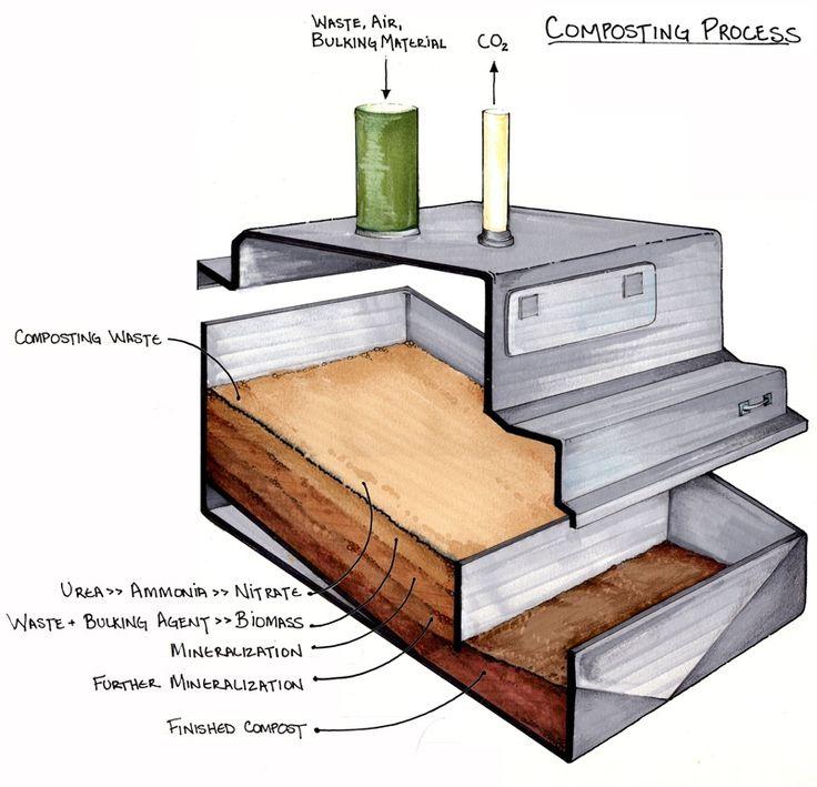 Pinterest 상의 Compost toilet에 관한 상위 35개 이미지   화장실, 캐 ...