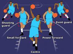 25+ best Basketball Positions ideas on Pinterest | Lacrosse ...