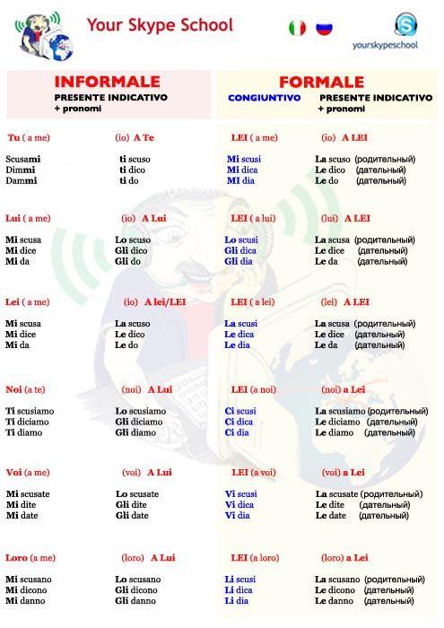 Formale & Informale - #pronomi #diretti e #indiretti #grammatica #italiana #yourskypeschool #materials