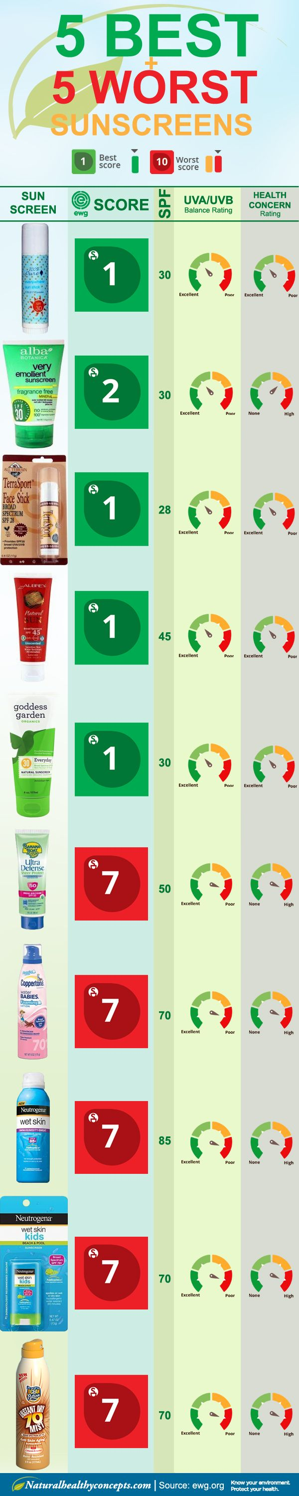 How well is your Sunscreen working? Heres The EWG's Best and Worst of Sunscreens 2015 Infographic chart