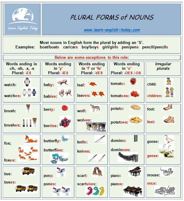 plural form of noun thesis What's the plural form of thesis statement here's the word you're looking for.