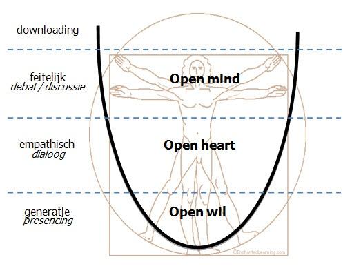 4 fasen van luisteren, uit Theory U