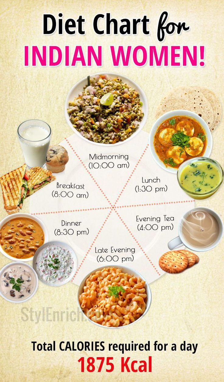 Diet Chart for Women With a Sedentary Lifestyle | Diet ...