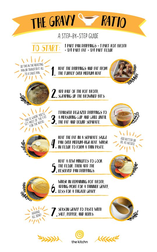 While a recipe is a great route for making gravy, sometimes your pan drippings never turn out to be the perfect 1 cup most recipes are based on. That's why it's particularly important to know how to make gravy without one. This ratio is a guide to get you started.
