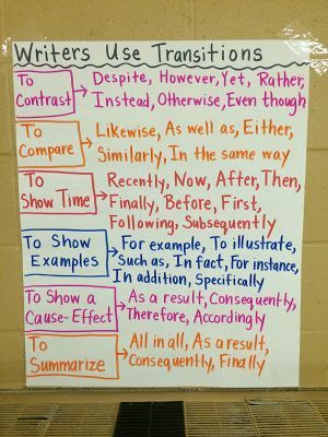 1320 best Posters and Anchor Charts for High School images on - anchor charts