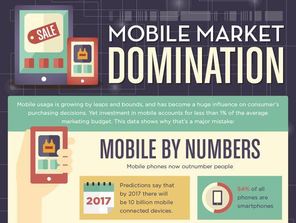 Mobile Market Domination (Infographic)