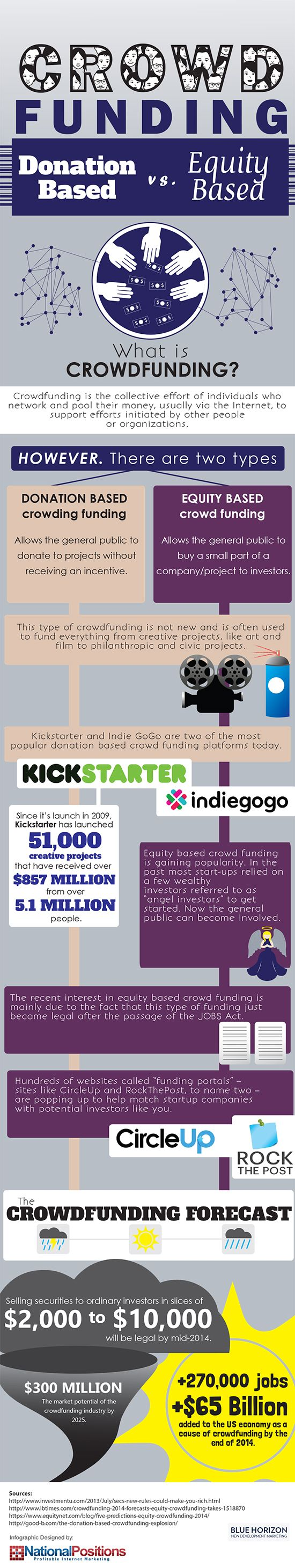 Infographic Explains Difference Between Equity and Donated-Based Crowdfunding