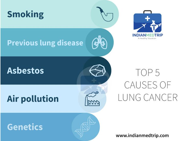 #Smoking causes the majority of #lungcancers, both in smokers & in people exposed to secondhand smoke. Find some other main causes of lung #cancer.