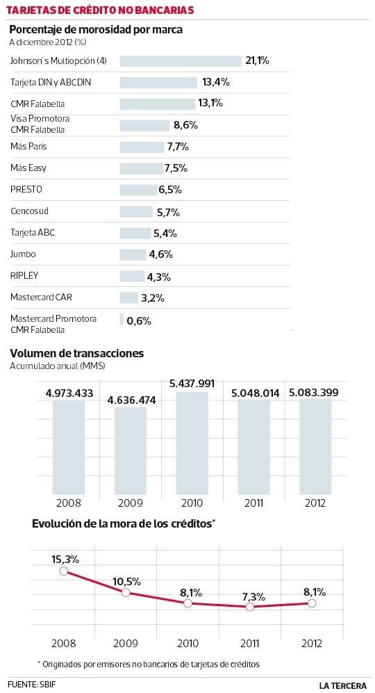 Morosidad del retail subió en 2012, pese a menor desempleo y alza de salarios.