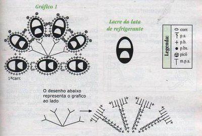 Esquemas de ganchillo y anillas de latas   El blog de LosAbalorios.com