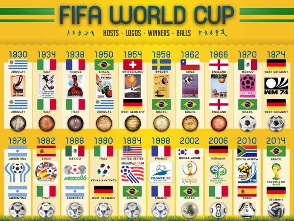 The History Of The World Cup Fifa World Cup Fifa World Cup