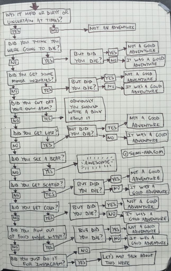 """This flow chart could apply to geocaching too, though we might ask """"did you have a good caching trip?""""  :)  #IBGCp"""