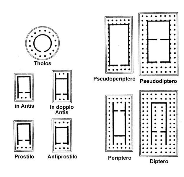 Tipologie di Templi greci:  - in antis; - doppiamente in antis;  - prostilo; - anfiprostilo; - periptero;  - psudoperiptero;  - diptero;  - pseudodiptero; - tholos;
