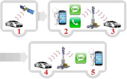 Géolocalisation: la solution pour sécuriser votre véhicule http://www.parking-garage.info/article-87725-geolocalisation-la-solution-pour.html  #geolocalisation #securite #balise #GPS #tracker