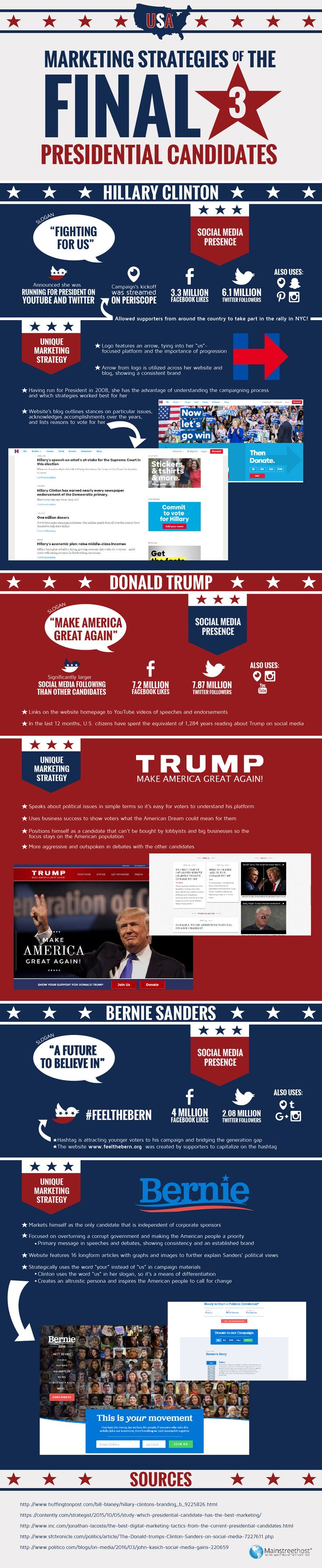 Marketing Strategies Of The Final 3 Presidential Candidates #Infographic #Politics
