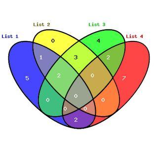 77 best joyful statistics and mathematics images on pinterest method for a tetral venn diagram ccuart Choice Image