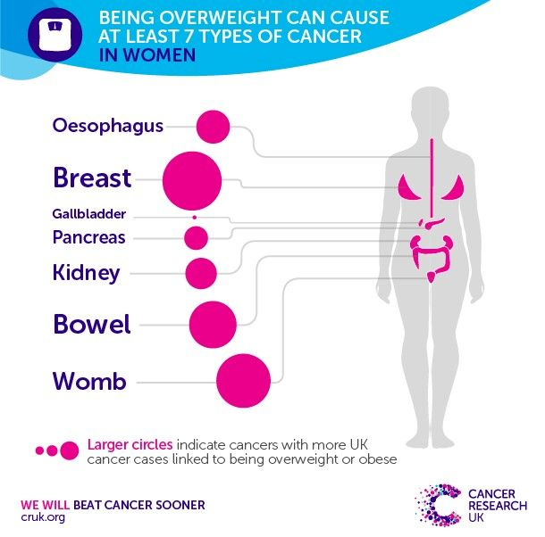Best Cancer Awareness Images On Pinterest  Cancer Awareness  Being Overweight Can Cause  Types Of Cancer In Women